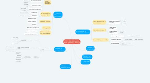 Mind Map: LOS 7 SABERES PARA LA EDUCACIÓN DEL FUTURO