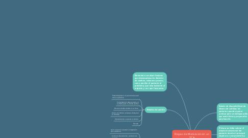 Mind Map: Etapas de Motivación en un TCA
