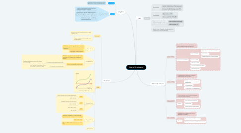 Mind Map: Cost of Production