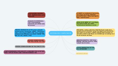 Mind Map: HISTORIA DEL COMPUTADOR