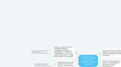 Mind Map: CRITERIOS PARA UNA BUENA OBSERVACIÓN DEL TRABAJO