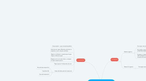Mind Map: Tecnología de producción de plantas medicinales