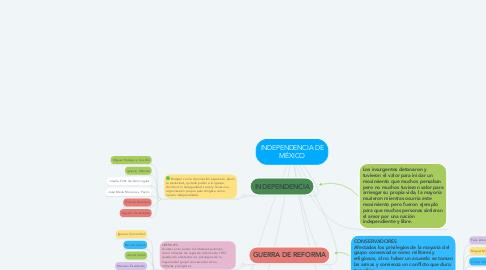 Mind Map: INDEPENDENCIA DE MÉXICO