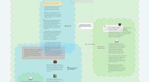 Mind Map: T.I.C. en el AULA.