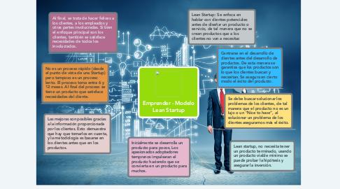 Mind Map: Emprender - Modelo Lean Startup