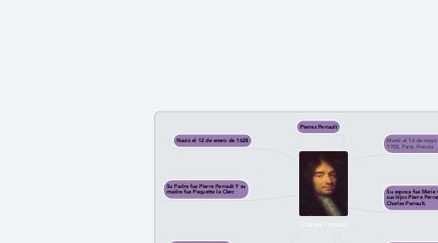 Mind Map: Charles Perrault