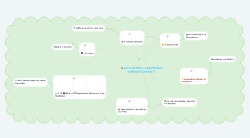 Mind Map: ESTUDIANTES  INNOVANDO MATEMÁTICAMENTE