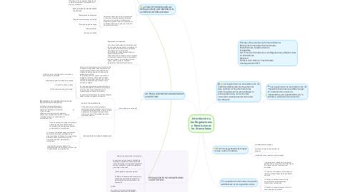 Mind Map: Introducción a las Regulaciones y Restricciones no Arancelarias