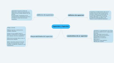Mind Map: Supervision y Supervisor