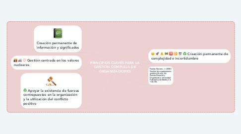 Mind Map: PRINCIPIOS CLAVES PARA LA GESTIÓN COMPLEJA DE ORGANIZACIONES