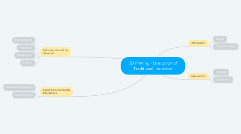Mind Map: 3D Printing - Disruption of Traditional Industries
