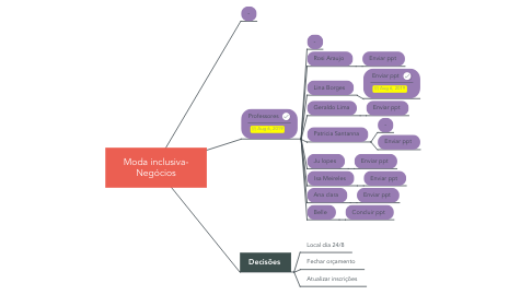 Mind Map: Moda inclusiva- Negócios