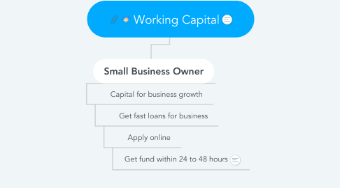 Mind Map: Working Capital