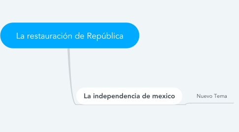 Mind Map: La restauración de República