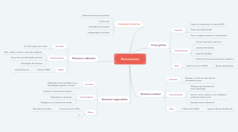 Mind Map: Romantismo