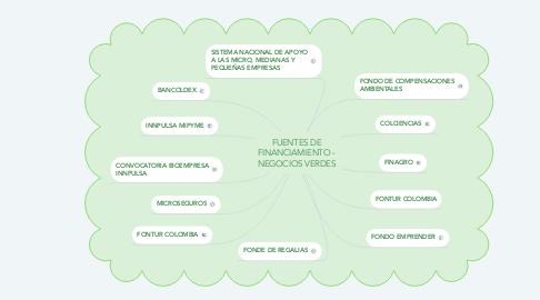 Mind Map: FUENTES DE FINANCIAMIENTO - NEGOCIOS VERDES