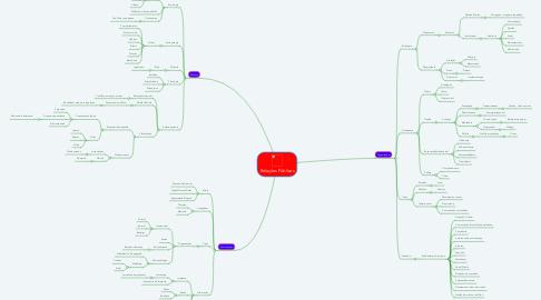 Mind Map: Relações Públicas