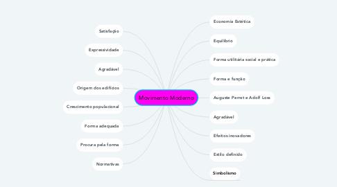 Mind Map: Movimento Moderno