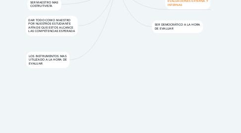 Mind Map: CONOCIMIENTOS DIDACTICOS Y SUS OBJETIVO