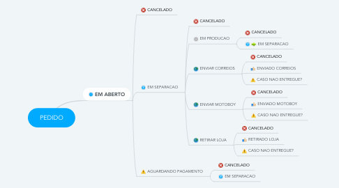 Mind Map: PEDIDO