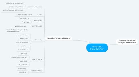 Mind Map: Translation Procedurestion