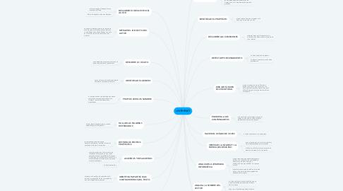 Mind Map: LINTERNET