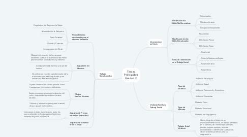 Mind Map: Temas Principales Unidad 2