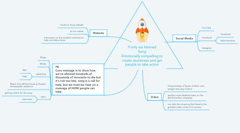 Mind Map: If only we listened Song Emotionally compelling to create awareness and get people to take action