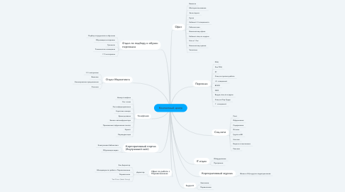 Mind Map: Контактный центр