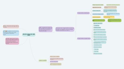 Mind Map: Atención primaria de salud (APS)