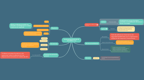 Mind Map: Accidentalidad BUSSCAR DE COLOMBIA S.A.S