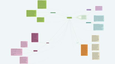 Mind Map: Políticas, programas y niveles de gobierno