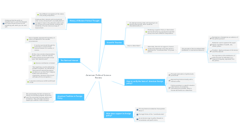 Mind Map: American Political Science Review