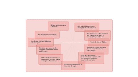 Mind Map: Abordagem Cultural-Plural