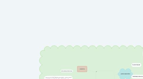 Mind Map: MARCO TEÓRICO DE LA RELACIÓN ENTRE LA INTELIGENCIA EMOCIONAL Y CONVIVENCIA ESCOLAR