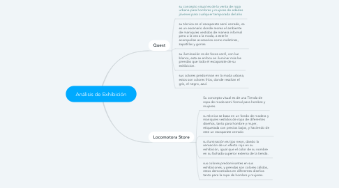 Mind Map: Análisis de Exhibición
