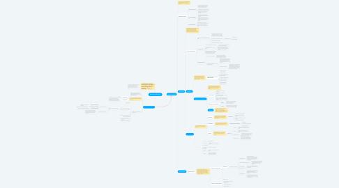 Mind Map: Psicologia y Educacion