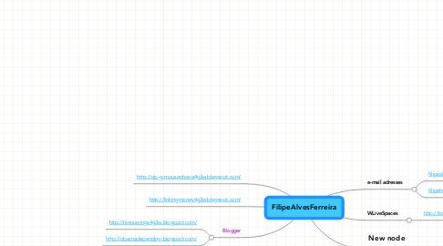 Mind Map: FilipeAlvesFerreira