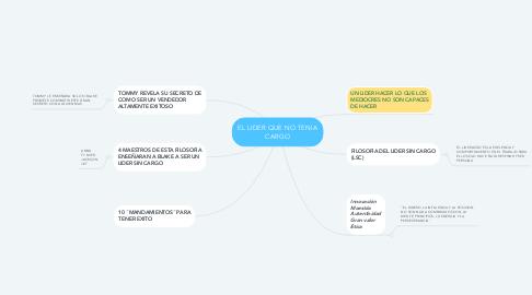 Mind Map: EL LIDER QUE NO TENIA CARGO