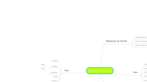 Mind Map: INSTRUTOR DE VOO