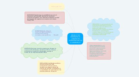 Mind Map: MANEJO DE EMERGENCIA ,URGENCIAS HIPERTENSIVAS EN EL EMBARAZO