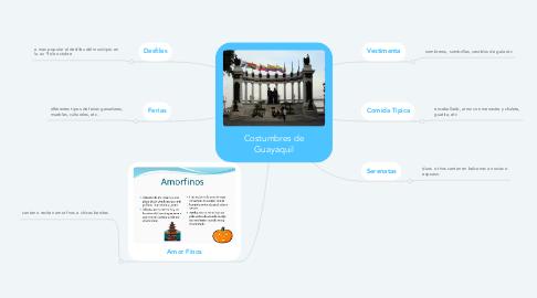 Mind Map: Costumbres de Guayaquil