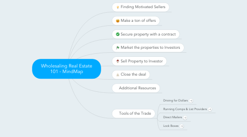 Mind Map: Wholesaling Real Estate 101 - MindMap