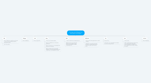 Mind Map: The dog that followed me was brown and floppy.