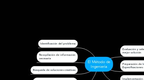 Mind Map: El Método de Ingeniería