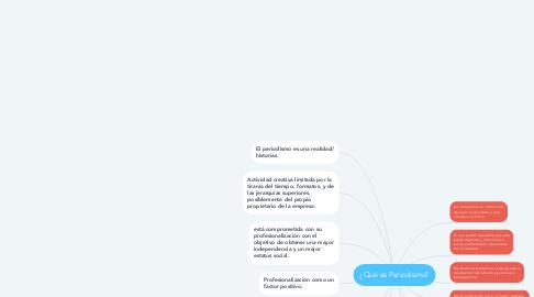 Mind Map: ¿Qué es Periodismo?