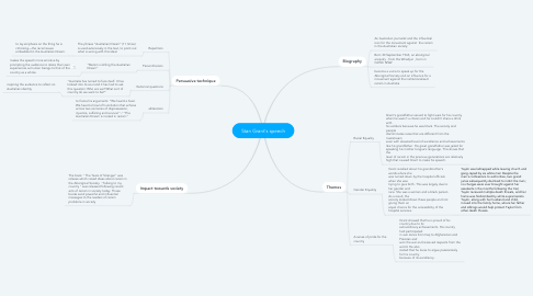 Mind Map: Stan Grant's speech
