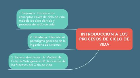 Mind Map: INTRODUCCIÓN A LOS PROCESOS DE CICLO DE VIDA