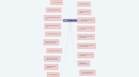 Mind Map: The Abby´s Farm