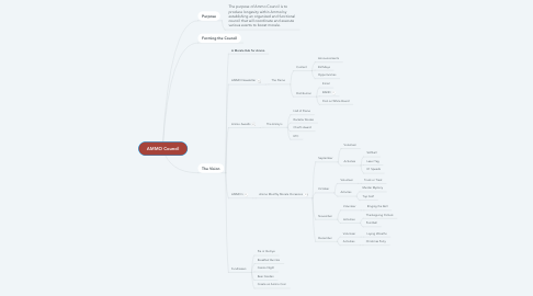 Mind Map: AMMO Council